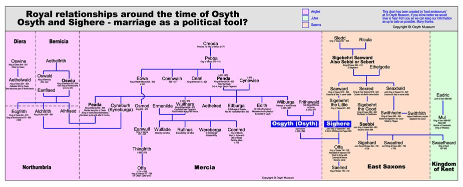 St Osyth Family Tree - Available as PDF Download